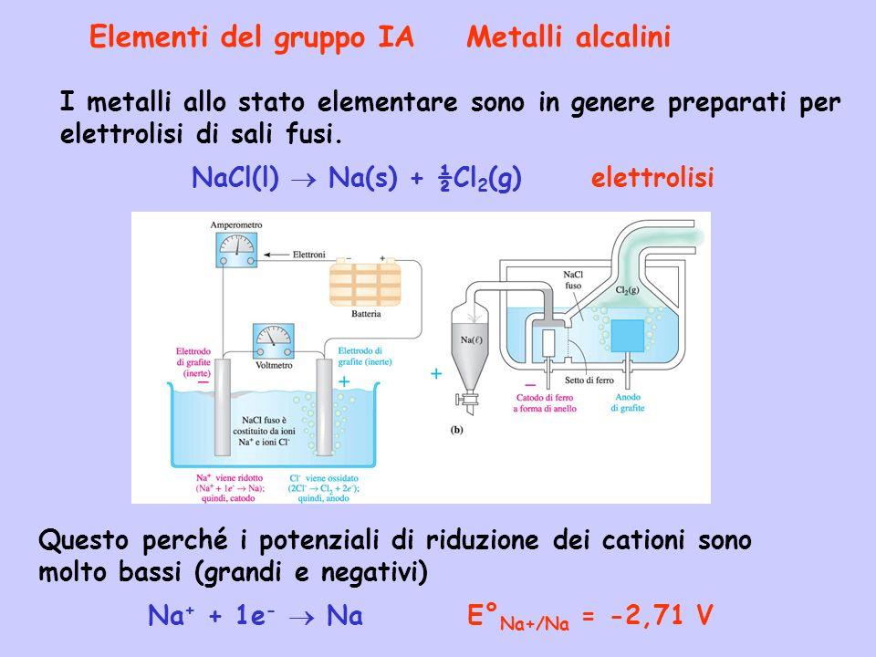 Elementi del gruppo IA Metalli alcalini I metalli allo stato elementare sono in genere preparati per elettrolisi di sali fusi. NaCl(l) Na(s) + ½Cl 2 (