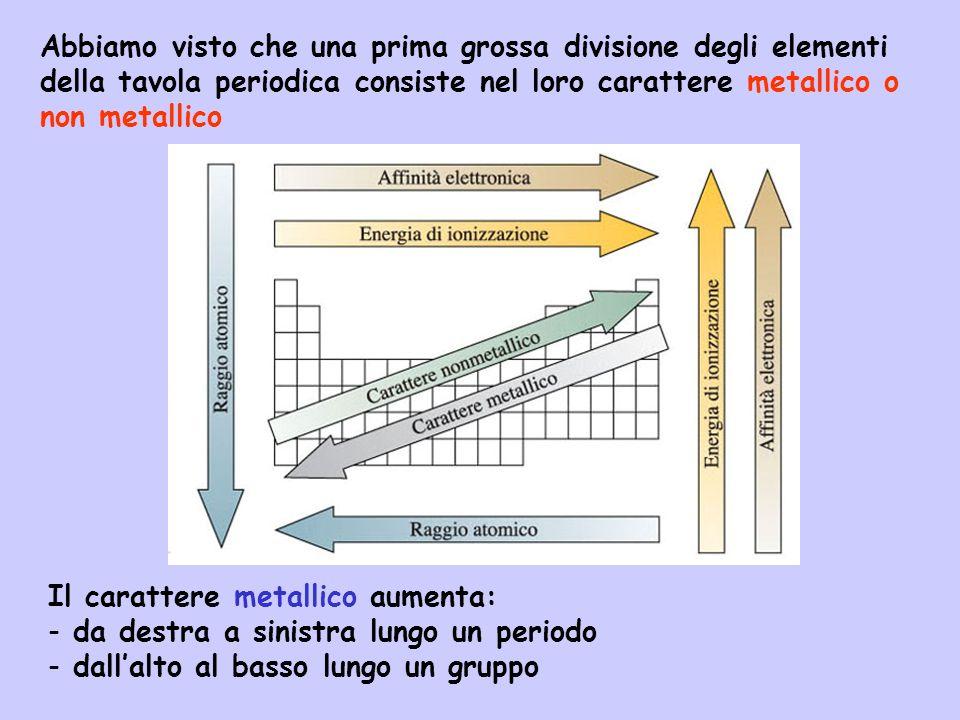 I metalli sono caratterizzati da: - basse energie di ionizzazione - affinità elettroniche piccole o positive - bassa elettronegatività Come risultato tendono a perdere gli elettroni di valenza formando cationi: Na + Ca 2+ Al 3+ I non-metalli sono caratterizzati da: - elevate energie di ionizzazione - affinità elettroniche negative e grandi - elevata elettronegatività Come risultato tendono ad acquistare elettroni formando anioni monoatomici ed ossanioni: Cl - Br - S 2- NO 3 - SO 4 2- ClO 4 -