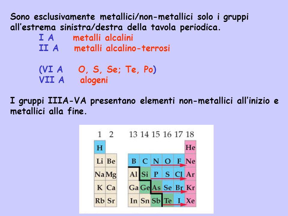 Elementi del gruppo IA Metalli alcalini Tutti i metalli alcalini possono formare ossidi basici di formula M 2 O che con acqua danno idrossidi che si comportano come basi forti 2 Li(s) + ½O 2 (g) Li 2 O(s) Li 2 O(s) + H 2 O(l) LiOH(s) 2 Li + + 2 OH - Essendo molto reattivi non si trovano mai come metalli liberi in natura ma come cationi in sali quali NaCl.