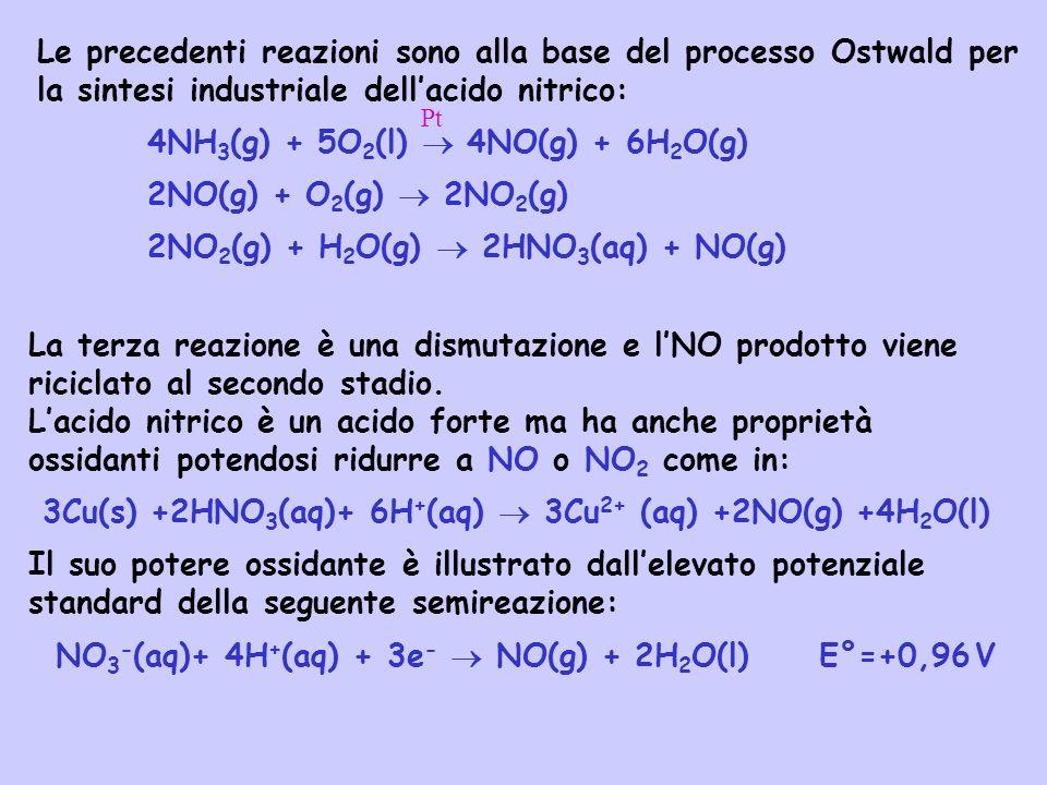 La terza reazione è una dismutazione e lNO prodotto viene riciclato al secondo stadio. Lacido nitrico è un acido forte ma ha anche proprietà ossidanti