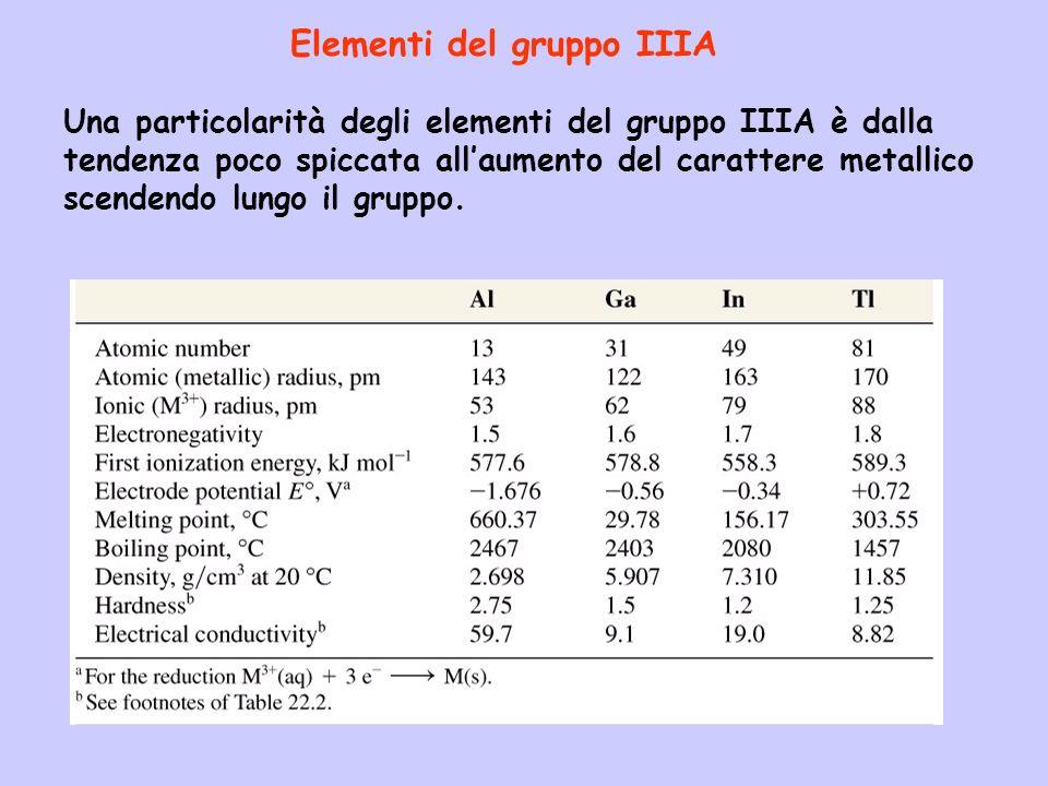 Una particolarità degli elementi del gruppo IIIA è dalla tendenza poco spiccata allaumento del carattere metallico scendendo lungo il gruppo.