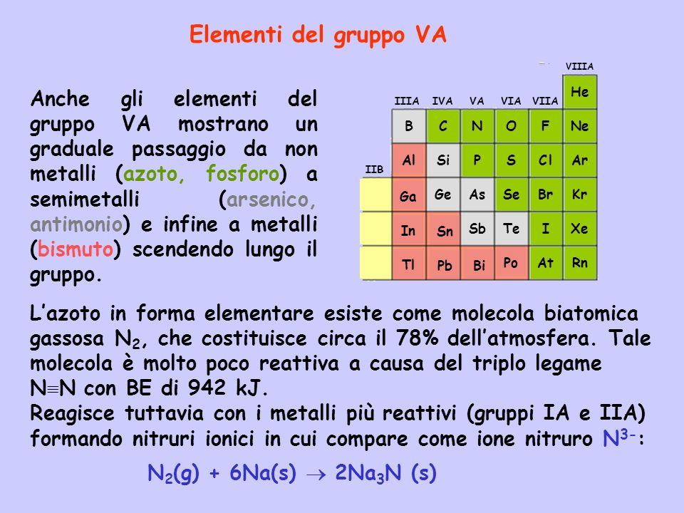 Elementi del gruppo VA Anche gli elementi del gruppo VA mostrano un graduale passaggio da non metalli (azoto, fosforo) a semimetalli (arsenico, antimonio) e infine a metalli (bismuto) scendendo lungo il gruppo.