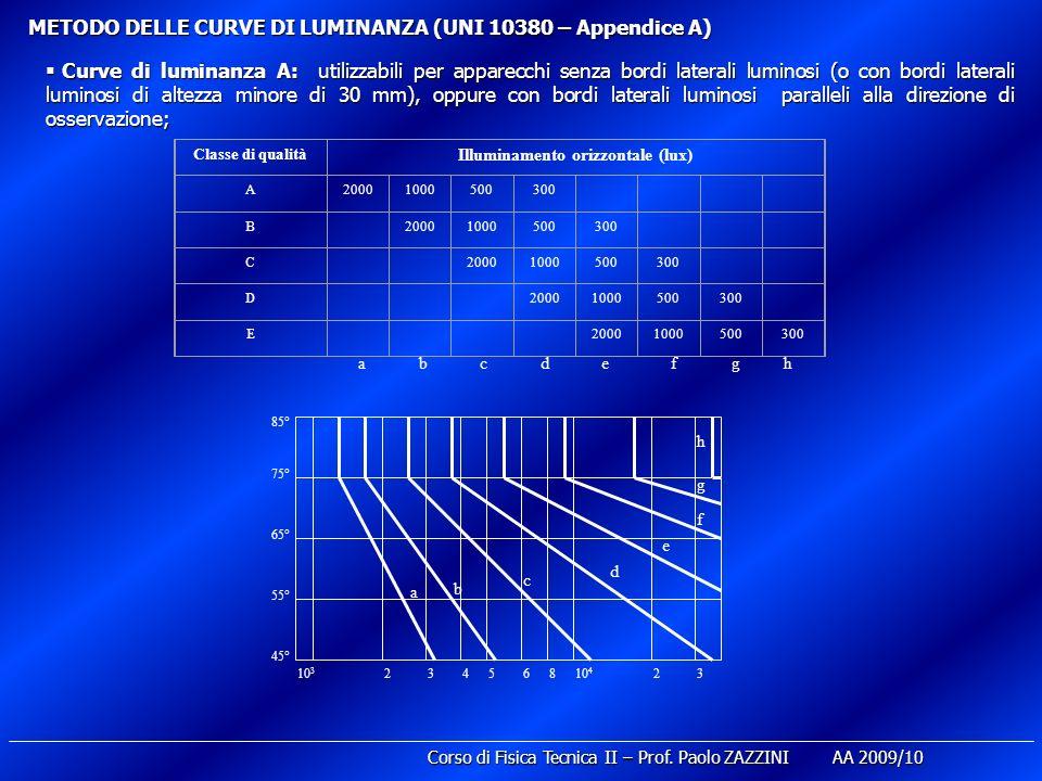 METODO DELLE CURVE DI LUMINANZA (UNI 10380 – Appendice A) Curve di luminanza A: utilizzabili per apparecchi senza bordi laterali luminosi (o con bordi laterali luminosi di altezza minore di 30 mm), oppure con bordi laterali luminosi paralleli alla direzione di osservazione; Curve di luminanza A: utilizzabili per apparecchi senza bordi laterali luminosi (o con bordi laterali luminosi di altezza minore di 30 mm), oppure con bordi laterali luminosi paralleli alla direzione di osservazione; abcdefgh Classe di qualità Illuminamento orizzontale (lux) A20001000500300 B 20001000500300 C 20001000500300 D 20001000500300 E 20001000500300 a b c d e f g h 45° 55° 65° 75° 85° 10 3 24356810 4 23 Corso di Fisica Tecnica II – Prof.