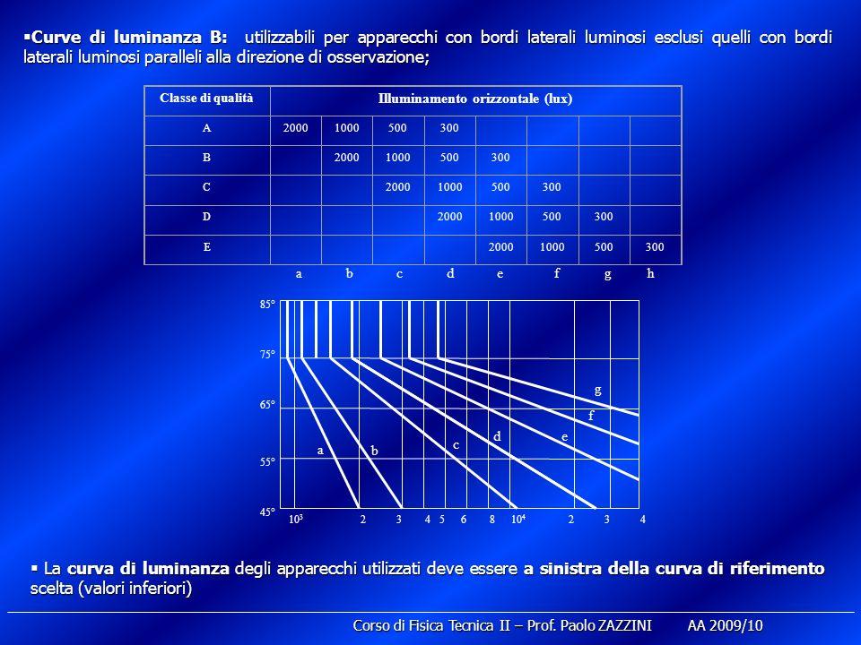 Curve di luminanza B: utilizzabili per apparecchi con bordi laterali luminosi esclusi quelli con bordi laterali luminosi paralleli alla direzione di osservazione; Curve di luminanza B: utilizzabili per apparecchi con bordi laterali luminosi esclusi quelli con bordi laterali luminosi paralleli alla direzione di osservazione; La curva di luminanza degli apparecchi utilizzati deve essere a sinistra della curva di riferimento scelta (valori inferiori) La curva di luminanza degli apparecchi utilizzati deve essere a sinistra della curva di riferimento scelta (valori inferiori) Classe di qualità Illuminamento orizzontale (lux) A20001000500300 B 20001000500300 C 20001000500300 D 20001000500300 E 20001000500300 abcdefgh 10 3 24356810 4 234 45° 55° 65° 75° 85° a b c de f g Corso di Fisica Tecnica II – Prof.