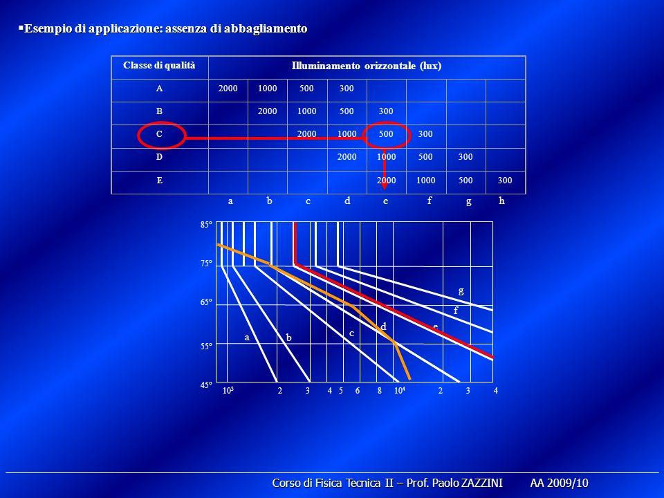 Esempio di applicazione: assenza di abbagliamento Esempio di applicazione: assenza di abbagliamento Classe di qualità Illuminamento orizzontale (lux) A20001000500300 B 20001000500300 C 20001000500300 D 20001000500300 E 20001000500300 abcdefgh 10 3 24356810 4 234 45° 55° 65° 75° 85° a b c de f g Corso di Fisica Tecnica II – Prof.