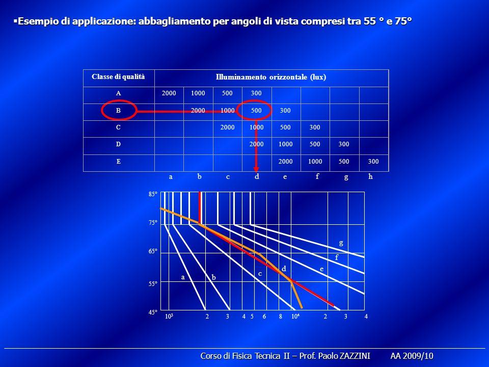 Esempio di applicazione: abbagliamento per angoli di vista compresi tra 55 ° e 75° Esempio di applicazione: abbagliamento per angoli di vista compresi tra 55 ° e 75° Classe di qualità Illuminamento orizzontale (lux) A20001000500300 B 20001000500300 C 20001000500300 D 20001000500300 E 20001000500300 abcdefgh 10 3 24356810 4 234 45° 55° 65° 75° 85° a b c de f g Corso di Fisica Tecnica II – Prof.