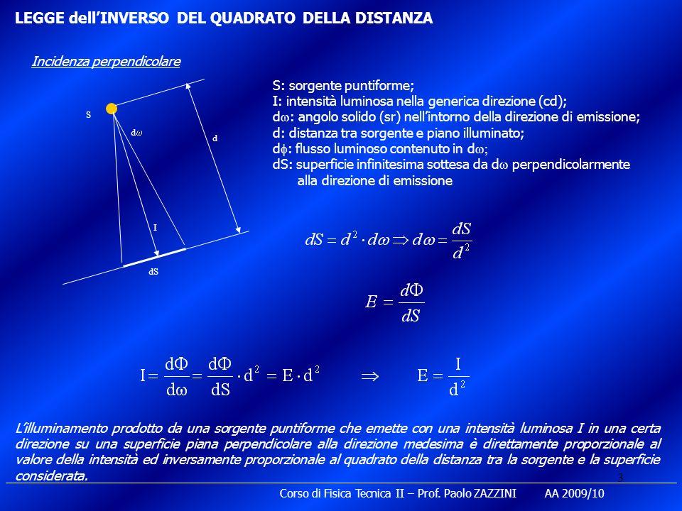 3 LEGGE dellINVERSO DEL QUADRATO DELLA DISTANZA S I dS d d S: sorgente puntiforme; I: intensità luminosa nella generica direzione (cd); d : angolo sol
