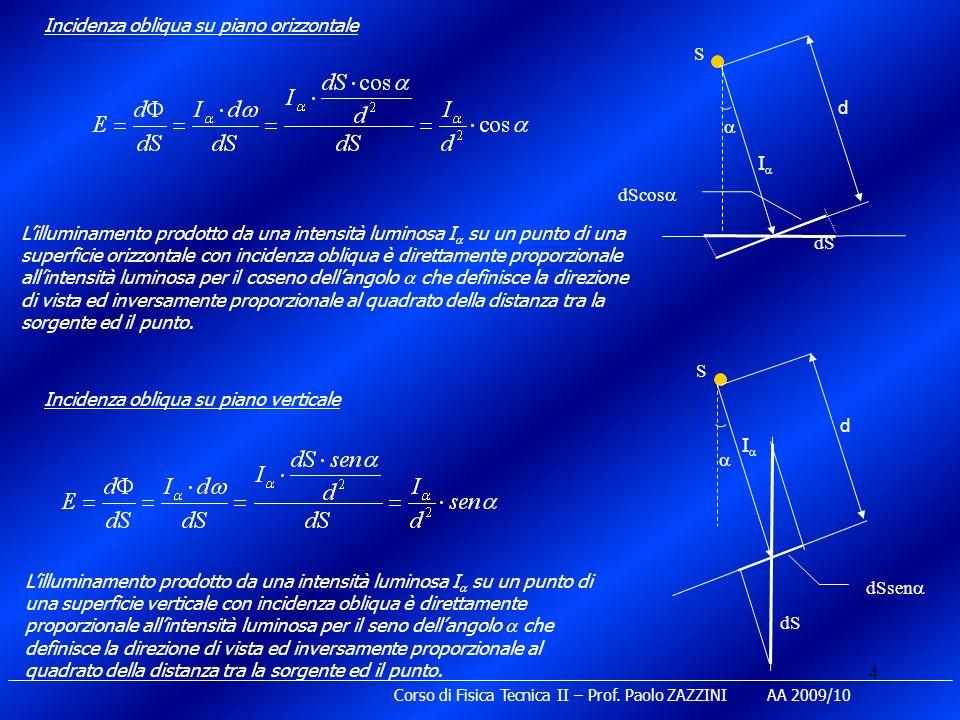 4 Incidenza obliqua su piano orizzontale Lilluminamento prodotto da una intensità luminosa I su un punto di una superficie orizzontale con incidenza o