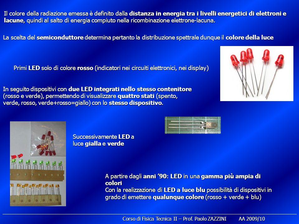 La scelta del semiconduttore determina pertanto la distribuzione spettrale dunque il colore della luce Primi LED solo di colore rosso (indicatori nei