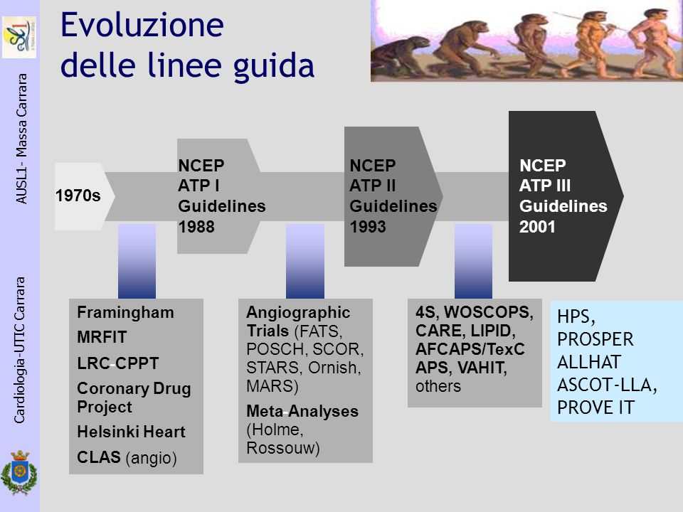 Framingham MRFIT LRC-CPPT Coronary Drug Project Helsinki Heart CLAS (angio) Angiographic Trials (FATS, POSCH, SCOR, STARS, Ornish, MARS) Meta-Analyses