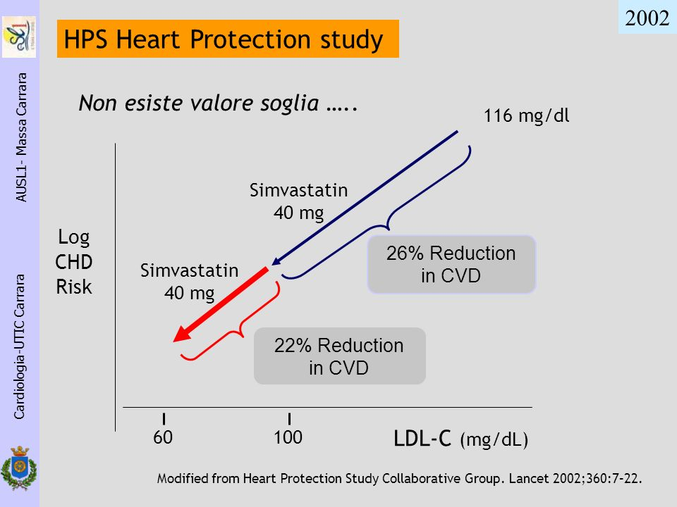 Log CHD Risk Modified from Heart Protection Study Collaborative Group. Lancet 2002;360:7–22. 116 mg/dl Cardiologia-UTIC Carrara AUSL1- Massa Carrara 1