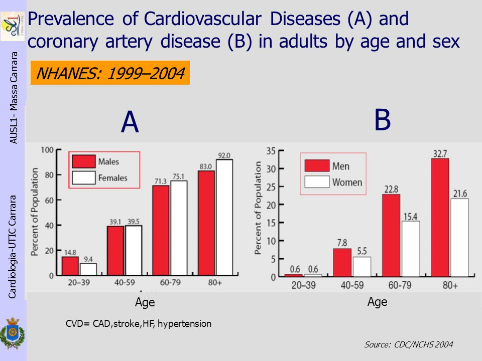 Cardiologia-UTIC Carrara AUSL1- Massa Carrara Source: CDC/NCHS 2004 Prevalence of Cardiovascular Diseases (A) and coronary artery disease (B) in adult