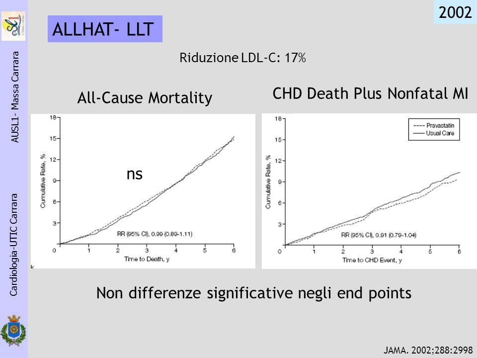 Cardiologia-UTIC Carrara AUSL1- Massa Carrara ALLHAT- LLT 2002 JAMA. 2002;288:2998 All-Cause Mortality CHD Death Plus Nonfatal MI ns Non differenze si