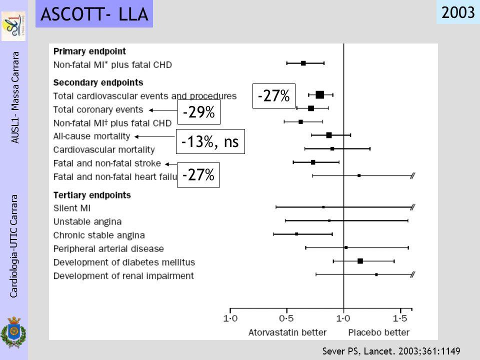 Cardiologia-UTIC Carrara AUSL1- Massa Carrara -27% -29% -13%, ns ASCOTT- LLA 2003 Sever PS, Lancet. 2003;361:1149