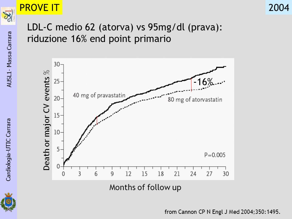 Cardiologia-UTIC Carrara AUSL1- Massa Carrara 2004 PROVE IT from Cannon CP N Engl J Med 2004;350:1495. Death or major CV events % Months of follow up