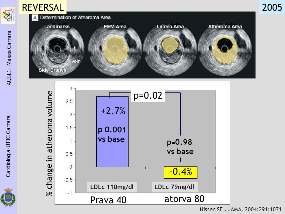 Cardiologia-UTIC Carrara AUSL1- Massa Carrara 2,7 -0,4 -0,5 0 0,5 1 1,5 2 2,5 3 pravaatorva Prava 40 atorva 80 % change in atheroma volume p 0.001 vs