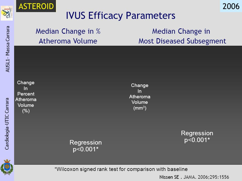 IVUS Efficacy Parameters Median Change in % Atheroma Volume Median Change in Most Diseased Subsegment Regression p<0.001* *Wilcoxon signed rank test f