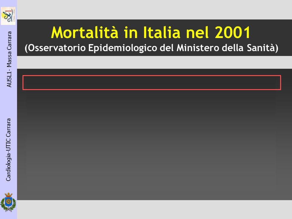 Cardiologia-UTIC Carrara AUSL1- Massa Carrara HPS Heart Protection study 2002 Riduzione LDL-C 29.4% Riduzione mortalita tot: -13% (p=0.0003) HPS colaborative Group Lancet 2002; 360:7