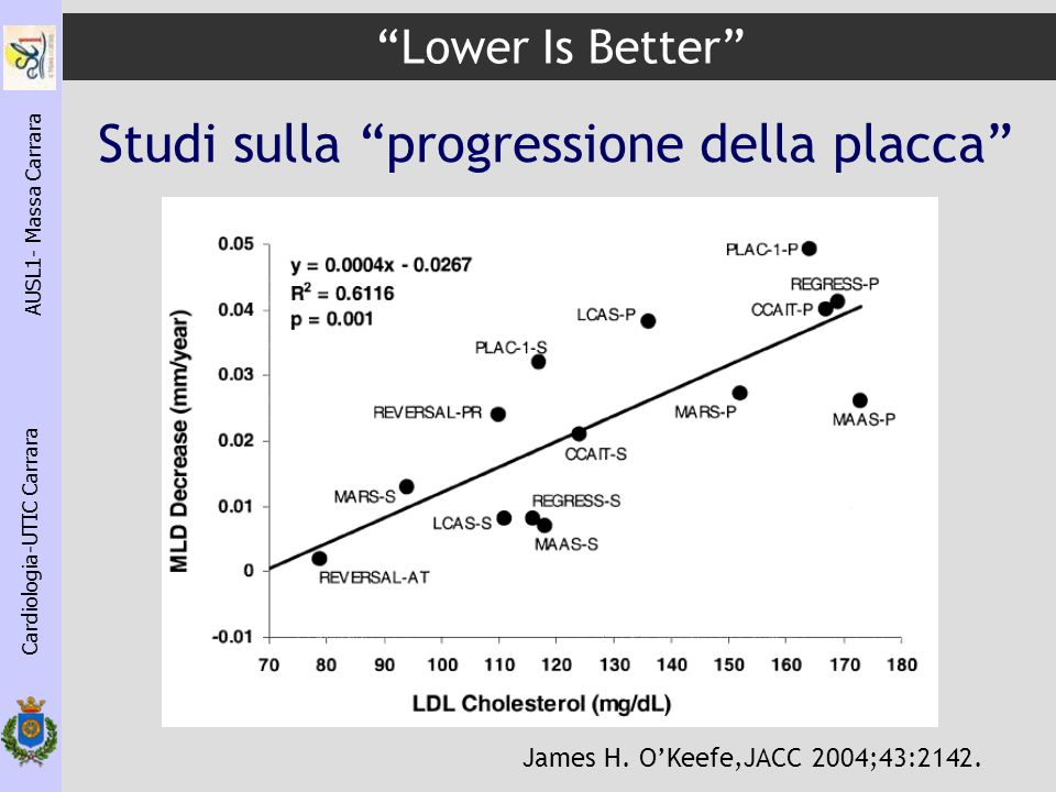 Lower Is Better Cardiologia-UTIC Carrara AUSL1- Massa Carrara James H.