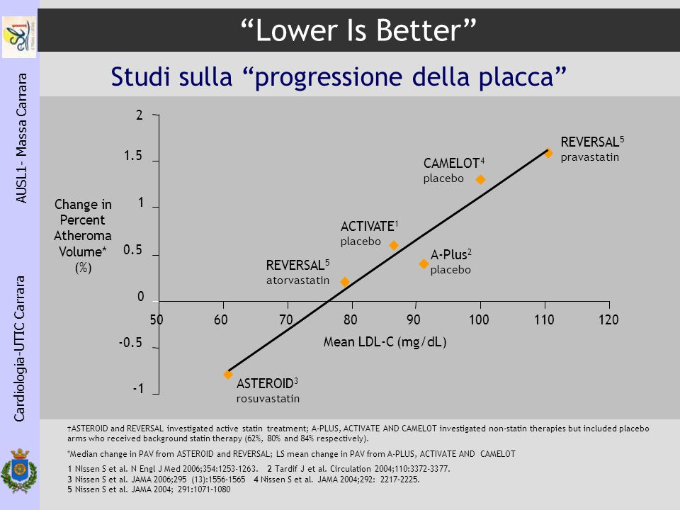 2 Change in Percent Atheroma Volume* (%) ASTEROID and REVERSAL investigated active statin treatment; A-PLUS, ACTIVATE AND CAMELOT investigated non-statin therapies but included placebo arms who received background statin therapy (62%, 80% and 84% respectively).