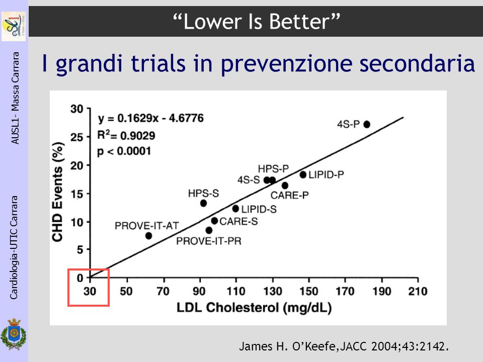 I grandi trials in prevenzione secondaria Lower Is Better Cardiologia-UTIC Carrara AUSL1- Massa Carrara James H. OKeefe,JACC 2004;43:2142.