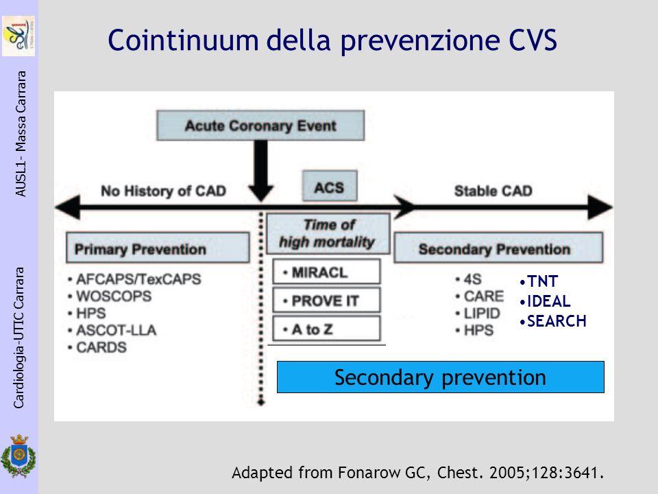Cardiologia-UTIC Carrara AUSL1- Massa Carrara Adapted from Fonarow GC, Chest. 2005;128:3641. TNT IDEAL SEARCH Secondary prevention Cointinuum della pr