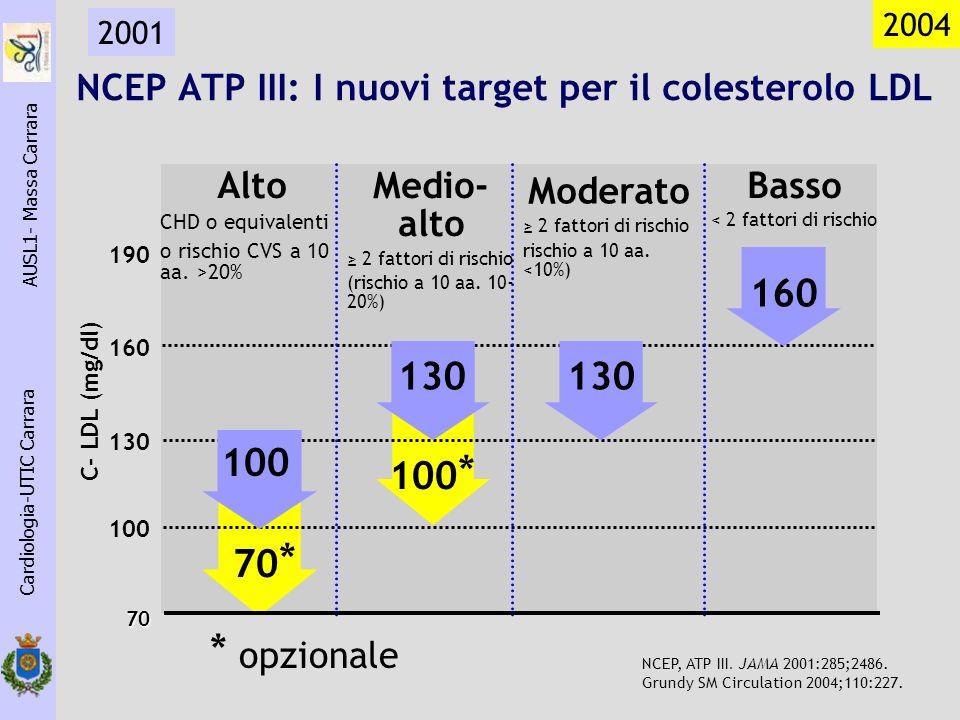 70 * 100 * 2004 Alto CHD o equivalenti o rischio CVS a 10 aa. >20% C- LDL (mg/dl) 100 160 130 190 Basso < 2 fattori di rischio 160 Medio- alto 2 fatto