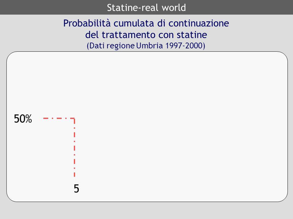 Probabilità cumulata di continuazione del trattamento con statine (Dati regione Umbria 1997-2000) 5 50% Statine-real world