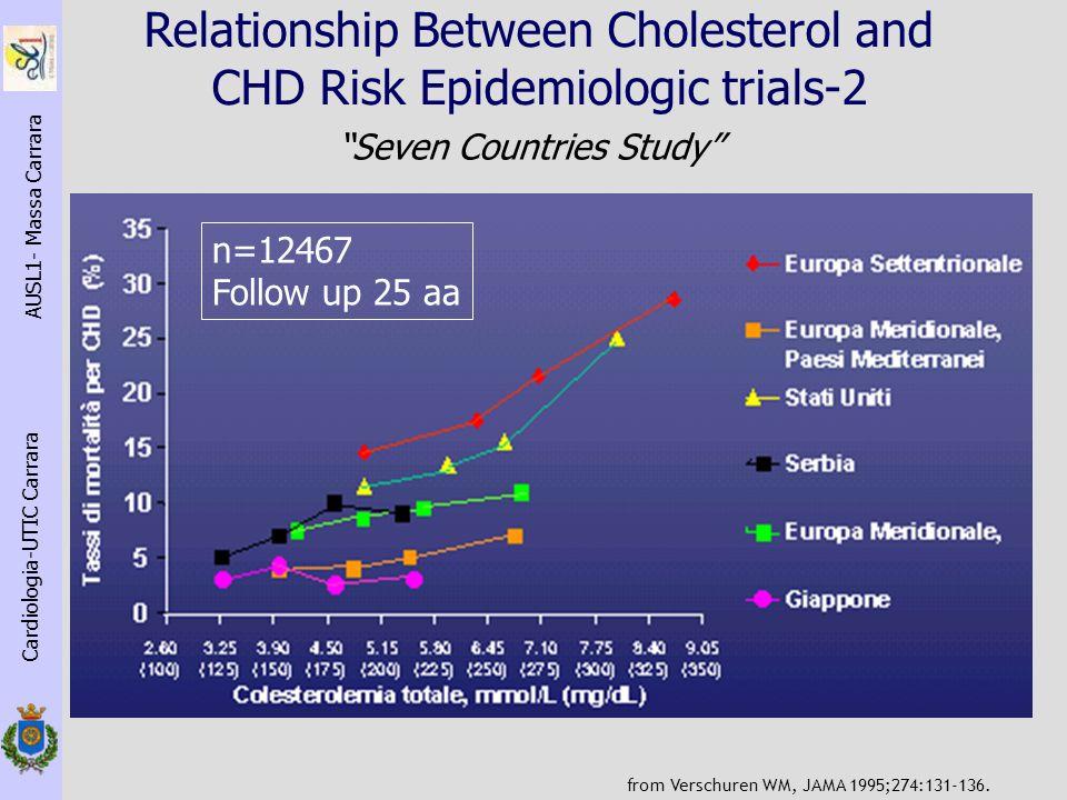 I grandi trials in prevenzione secondaria Lower Is Better Cardiologia-UTIC Carrara AUSL1- Massa Carrara James H.