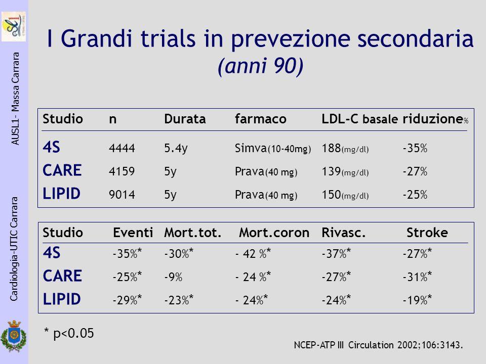 Cardiologia-UTIC Carrara AUSL1- Massa Carrara StudionDuratafarmacoLDL-C basale riduzione % 4S 44445.4ySimva (10-40mg) 188 (mg/dl) -35% CARE 41595yPrav