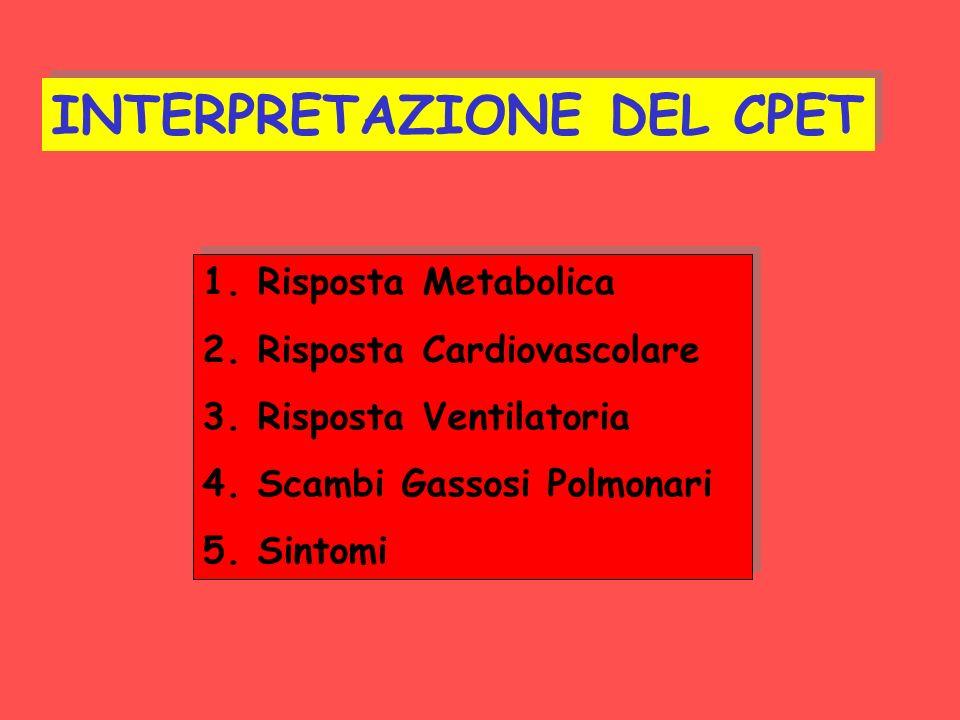 1. Risposta Metabolica 2. Risposta Cardiovascolare 3. Risposta Ventilatoria 4. Scambi Gassosi Polmonari 5. Sintomi 1. Risposta Metabolica 2. Risposta