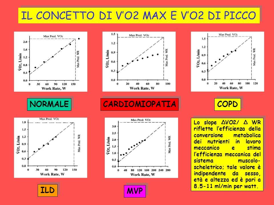 COPD CARDIOMIOPATIA NORMALE ILD MVP IL CONCETTO DI VO2 MAX E VO2 DI PICCO Lo slope ΔVO2/ Δ WR riflette lefficienza della conversione metabolica dei nu