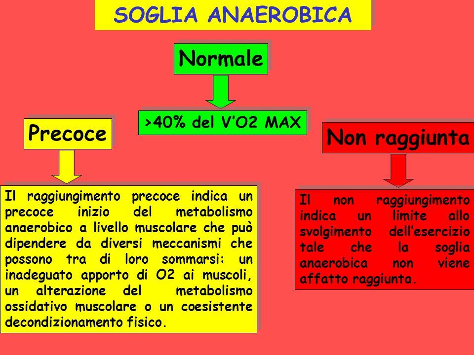 Il raggiungimento precoce indica un precoce inizio del metabolismo anaerobico a livello muscolare che può dipendere da diversi meccanismi che possono