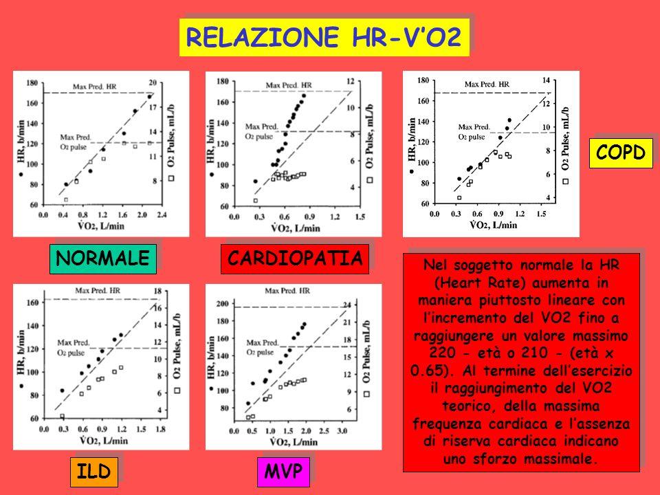 NORMALE CARDIOPATIA COPD ILD MVP RELAZIONE HR-VO2 Nel soggetto normale la HR (Heart Rate) aumenta in maniera piuttosto lineare con lincremento del VO2