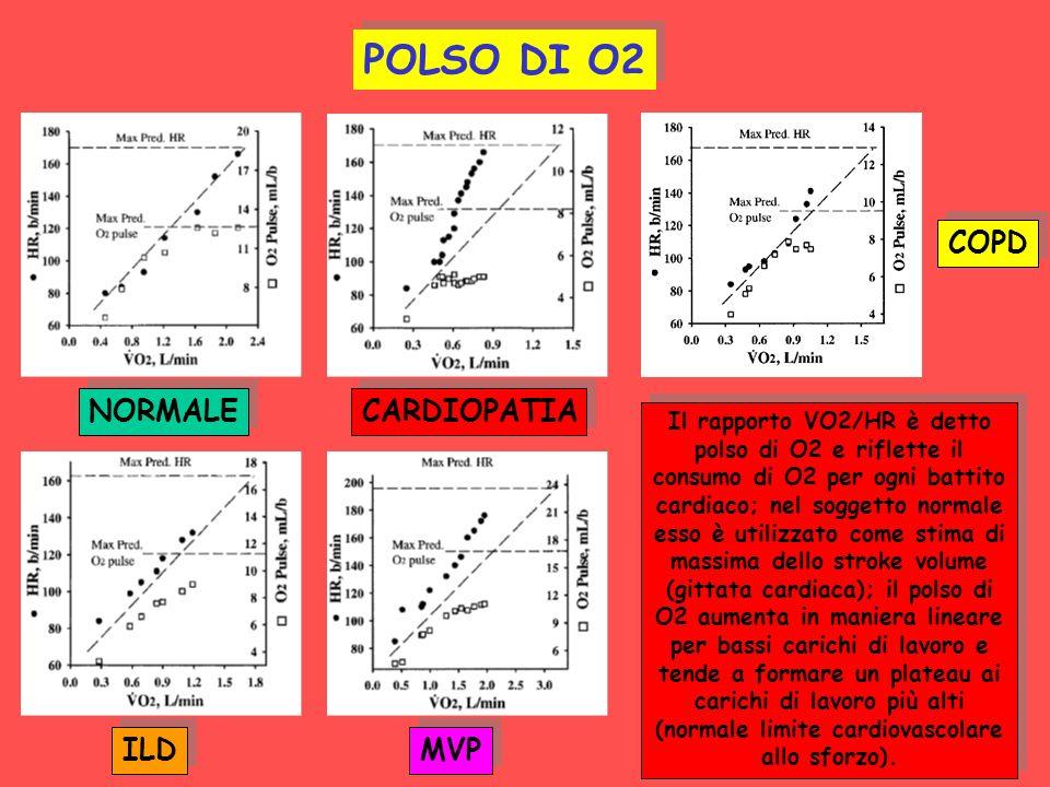 NORMALE CARDIOPATIA COPD ILD MVP POLSO DI O2 Il rapporto VO2/HR è detto polso di O2 e riflette il consumo di O2 per ogni battito cardiaco; nel soggett