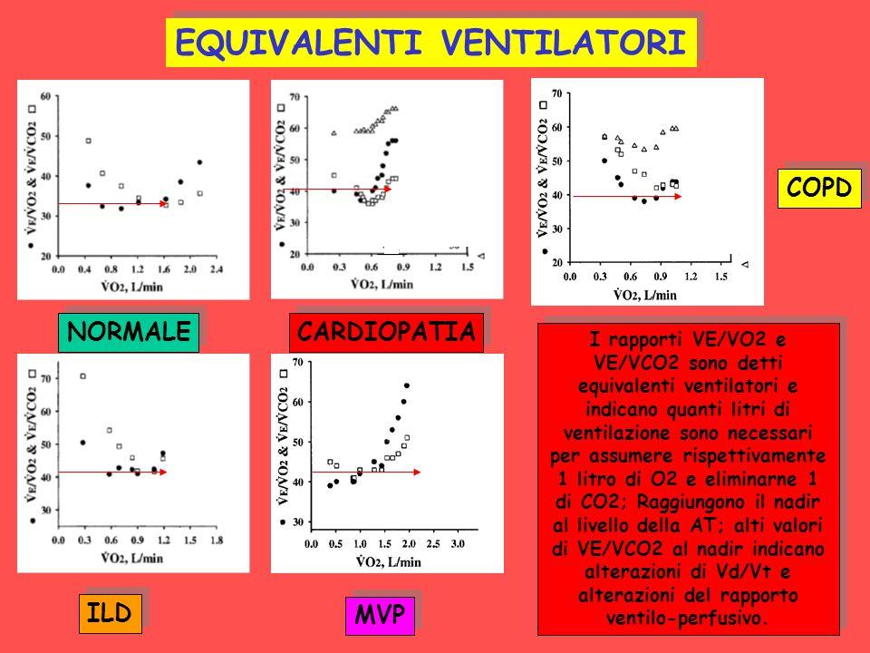 NORMALE CARDIOPATIA COPD ILD MVP EQUIVALENTI VENTILATORI I rapporti VE/VO2 e VE/VCO2 sono detti equivalenti ventilatori e indicano quanti litri di ven
