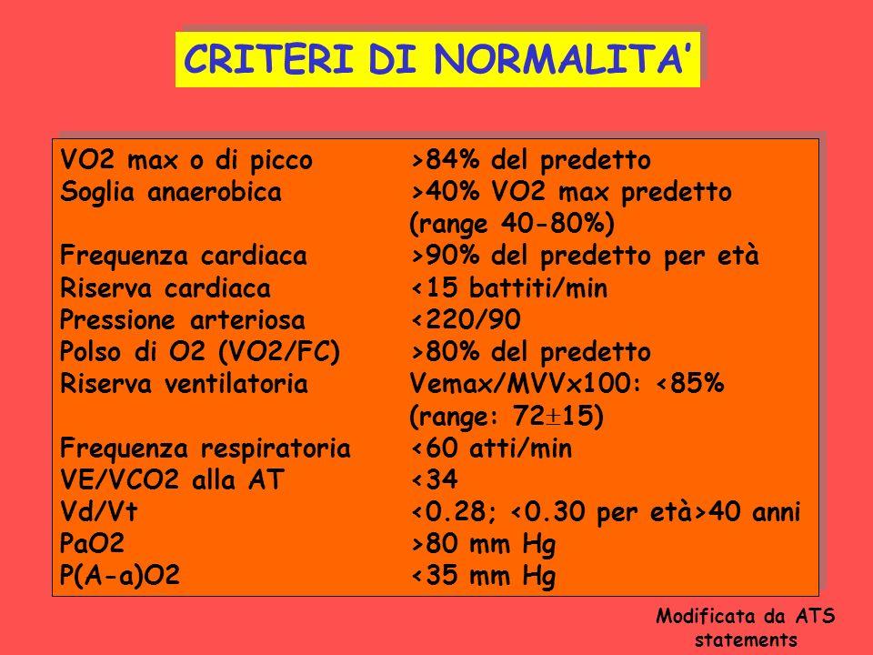 VO2 max o di picco>84% del predetto Soglia anaerobica>40% VO2 max predetto (range 40-80%) Frequenza cardiaca>90% del predetto per età Riserva cardiaca