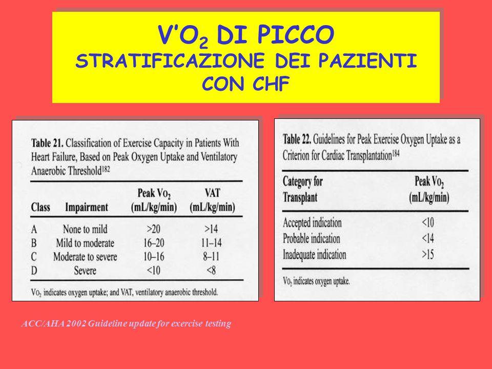 VO 2 DI PICCO STRATIFICAZIONE DEI PAZIENTI CON CHF ACC/AHA 2002 Guideline update for exercise testing