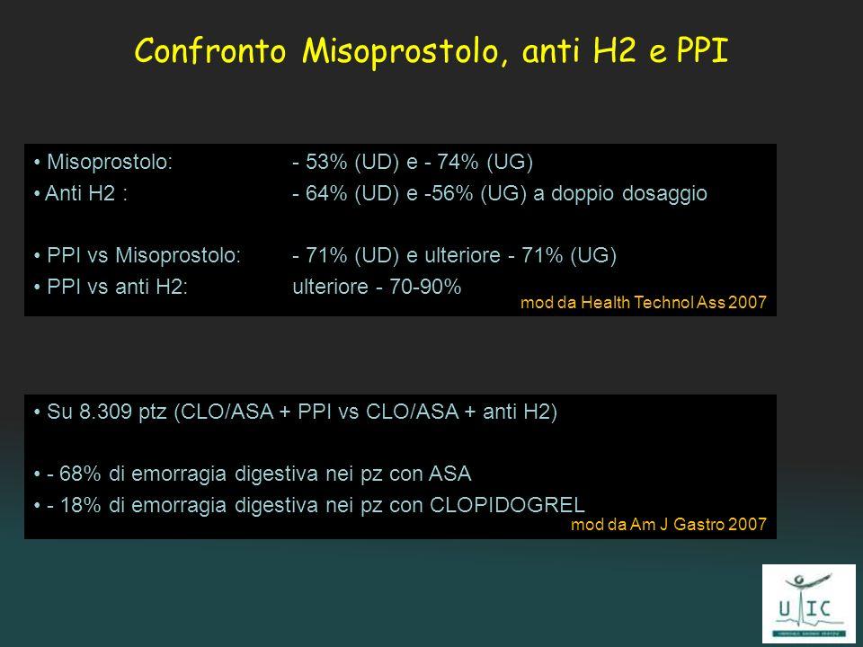 Confronto Misoprostolo, anti H2 e PPI Misoprostolo: - 53% (UD) e - 74% (UG) Anti H2 : - 64% (UD) e -56% (UG) a doppio dosaggio PPI vs Misoprostolo: -