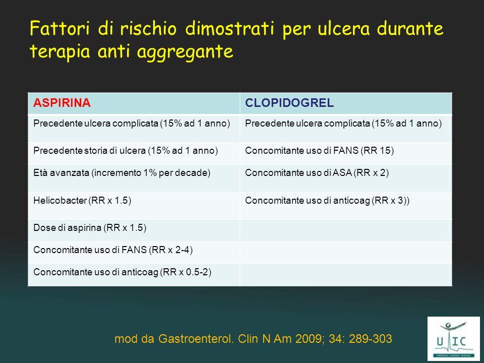 Fattori di rischio dimostrati per ulcera durante terapia anti aggregante mod da Gastroenterol. Clin N Am 2009; 34: 289-303 ASPIRINACLOPIDOGREL Precede