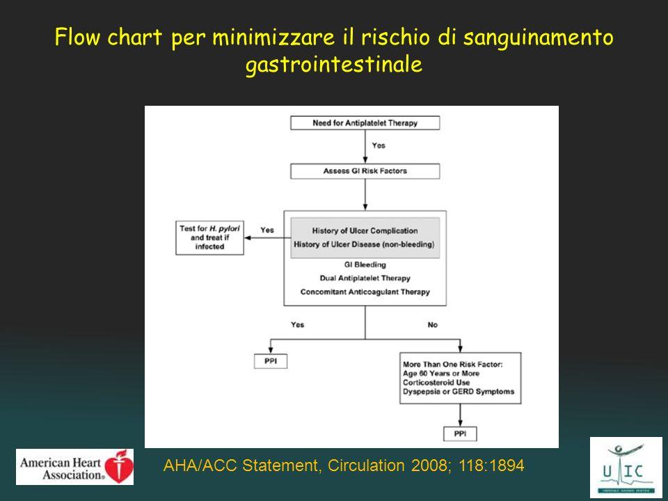 Flow chart per minimizzare il rischio di sanguinamento gastrointestinale AHA/ACC Statement, Circulation 2008; 118:1894