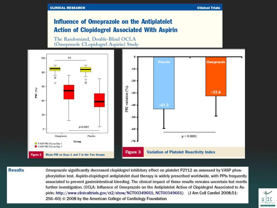Studio in doppio cieco su ptz sottoposti a stent randomizzati ad assumere Omeprazolo vs placebo per 7 giorni 354 elegibili, 140 inclusi, 124 analizati