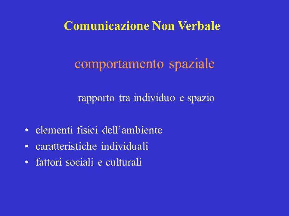 comportamento spaziale rapporto tra individuo e spazio elementi fisici dellambiente caratteristiche individuali fattori sociali e culturali Comunicazi