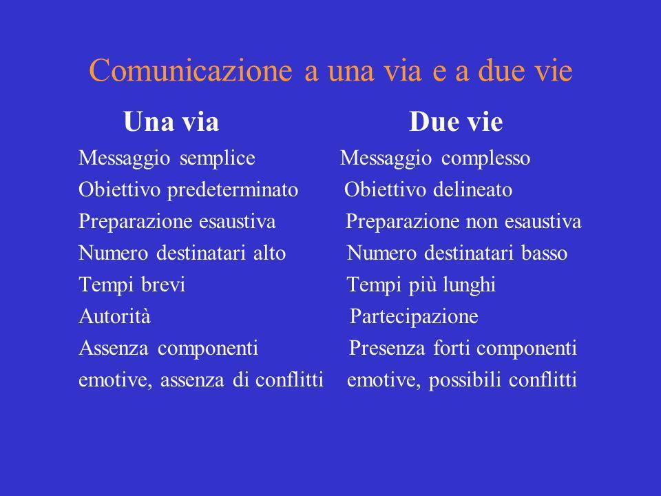 Comunicazione a una via e a due vie Una via Due vie Messaggio semplice Messaggio complesso Obiettivo predeterminato Obiettivo delineato Preparazione e