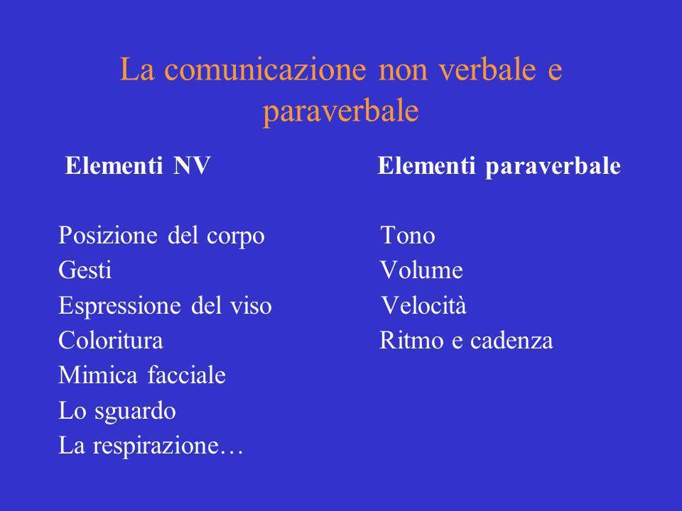 La comunicazione non verbale e paraverbale Elementi NV Elementi paraverbale Posizione del corpo Tono Gesti Volume Espressione del viso Velocità Colori