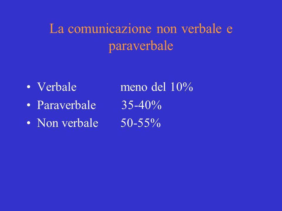 La comunicazione non verbale e paraverbale Verbale meno del 10% Paraverbale 35-40% Non verbale 50-55%