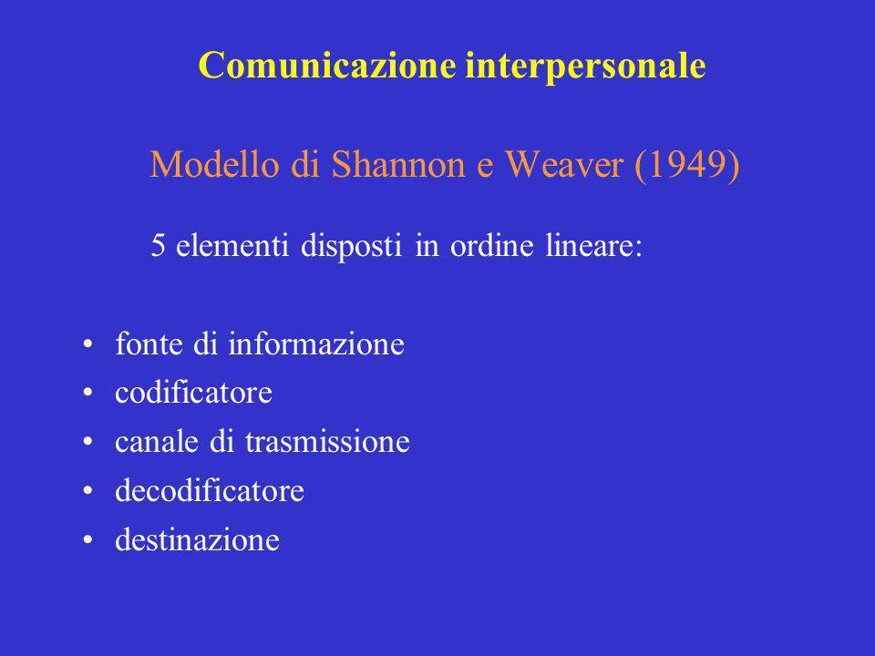 Modello di Shannon e Weaver (1949) 5 elementi disposti in ordine lineare: fonte di informazione codificatore canale di trasmissione decodificatore des