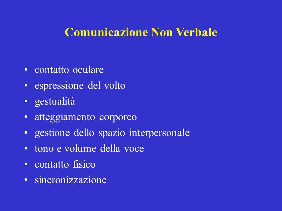 contatto oculare espressione del volto gestualità atteggiamento corporeo gestione dello spazio interpersonale tono e volume della voce contatto fisico