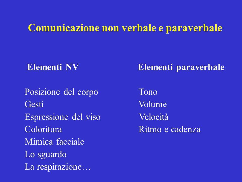 Comunicazione non verbale e paraverbale Elementi NV Elementi paraverbale Posizione del corpo Tono Gesti Volume Espressione del viso Velocità Coloritur