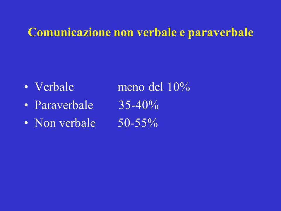 Verbale meno del 10% Paraverbale 35-40% Non verbale 50-55% Comunicazione non verbale e paraverbale